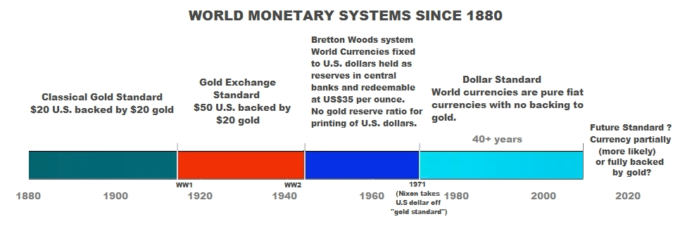 WorldMonetarySystems